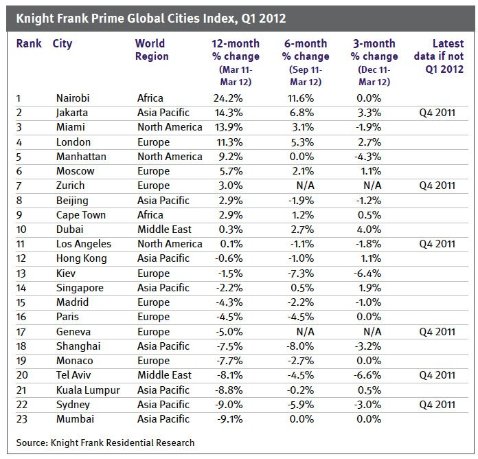 Knight Frank Prime Global Cities Index Q1 2012